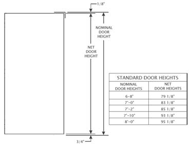 Door heights awesome door handle height ideas bathroom for Door handle height